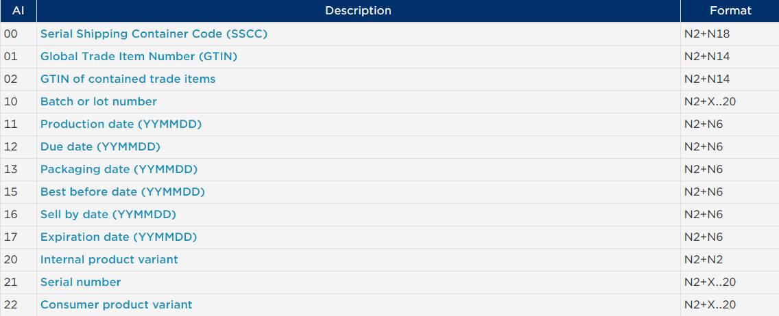 GS1 Application Identifiers List