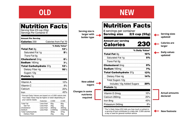 US Nutrition Facts Label Changes