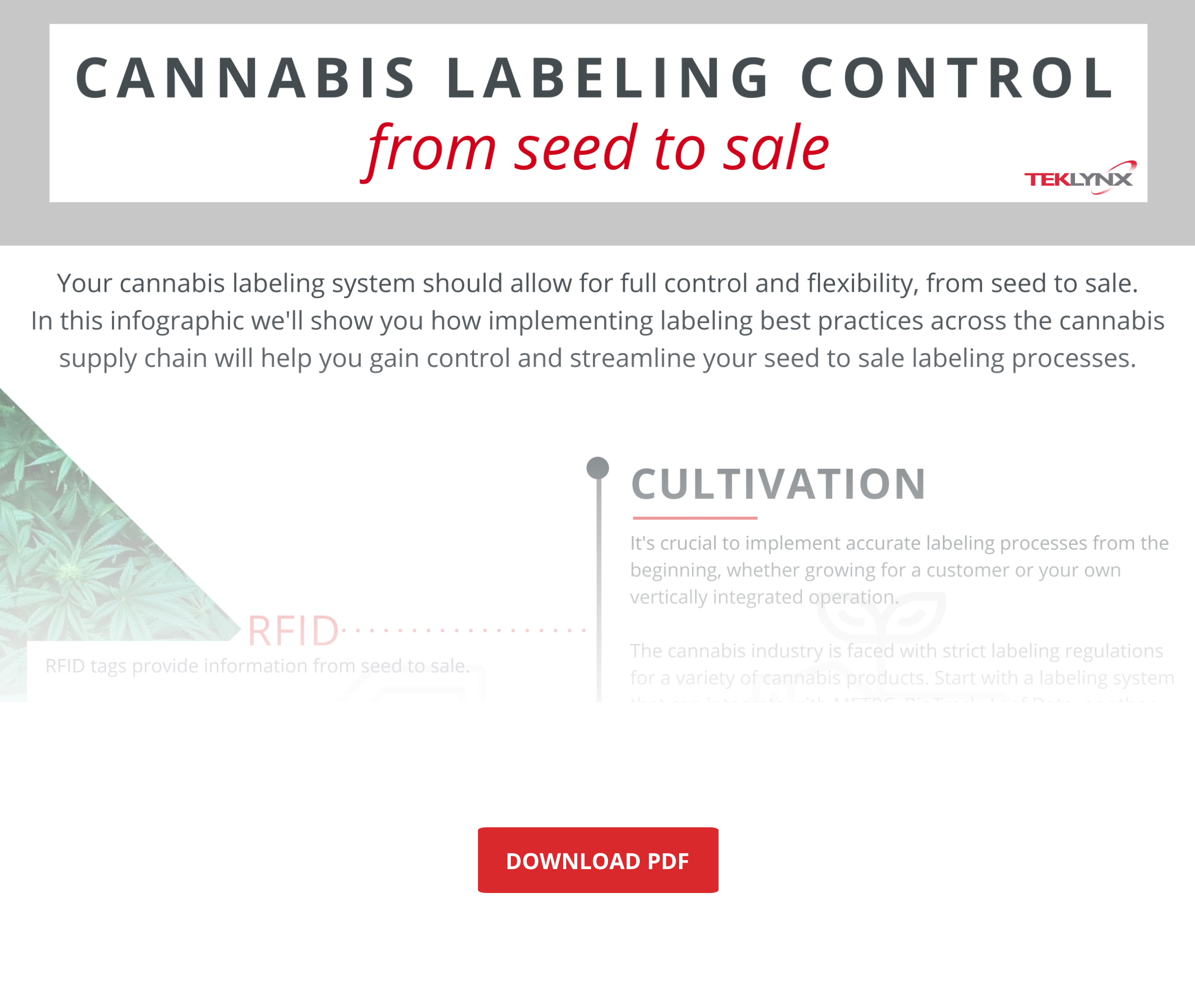 cannabis labeling infographic with fade
