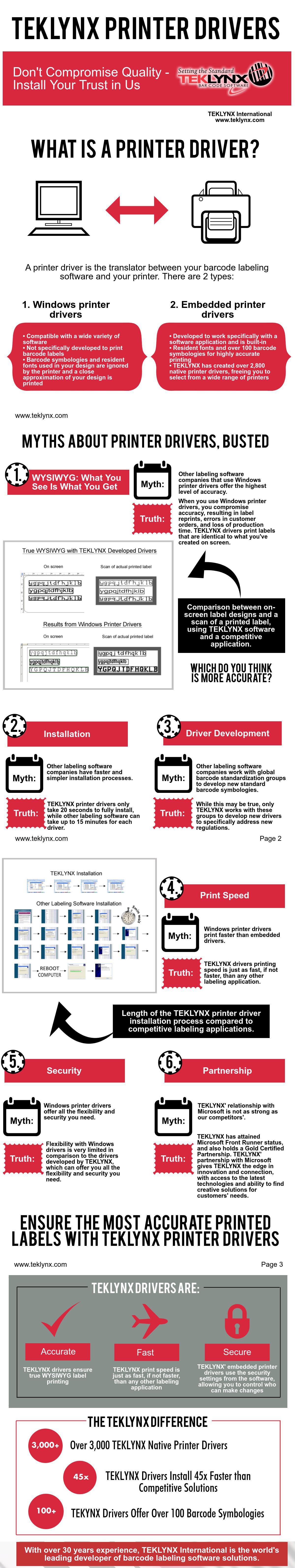 인포그래픽: 기본 프린터 드라이버
