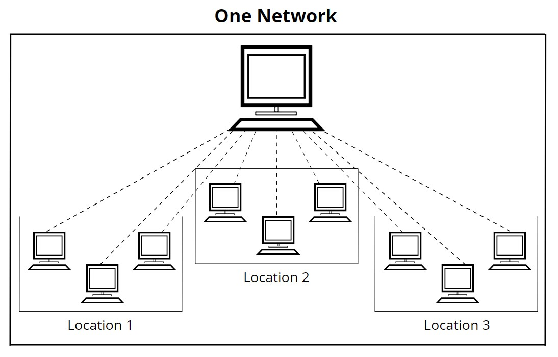 Use one network license to integrate labeling software across multiple locations on the same network