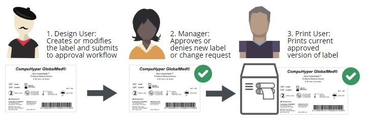 1. Design User: Creates or modifies the label and submits to approval workflow. 2. Manager: Approves or denies new label or change request. 3. Print User: Prints current approved version of label.