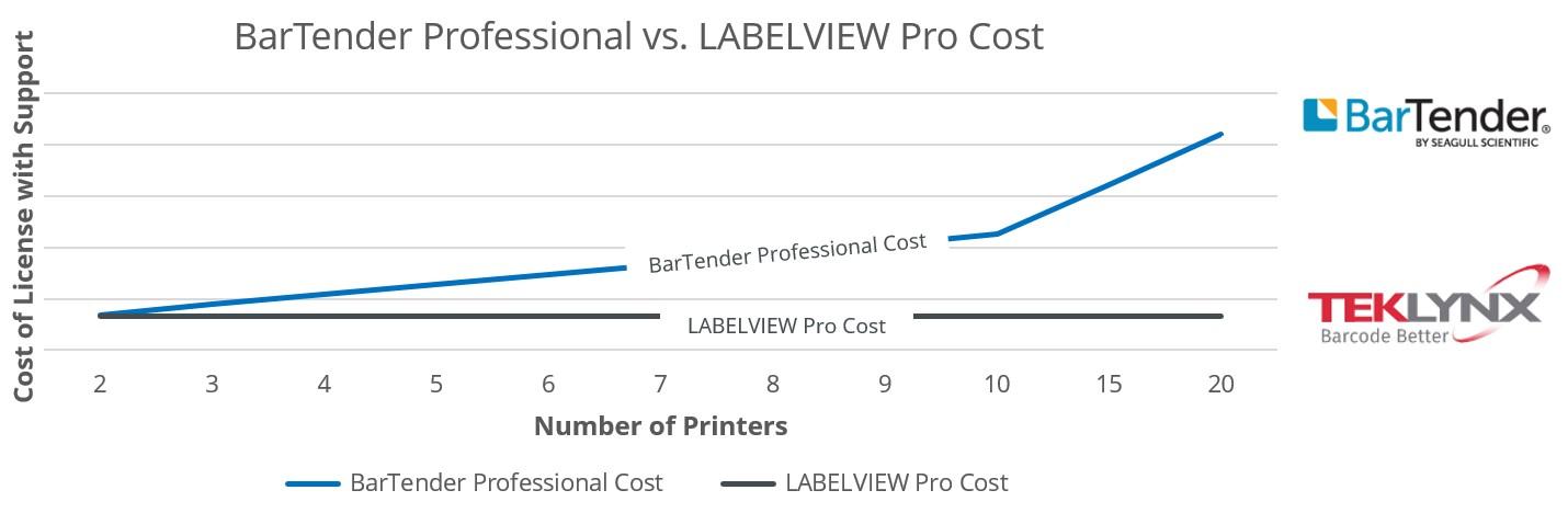 BarTender Pro vs. LABELVIEW Pro Cost Comparison