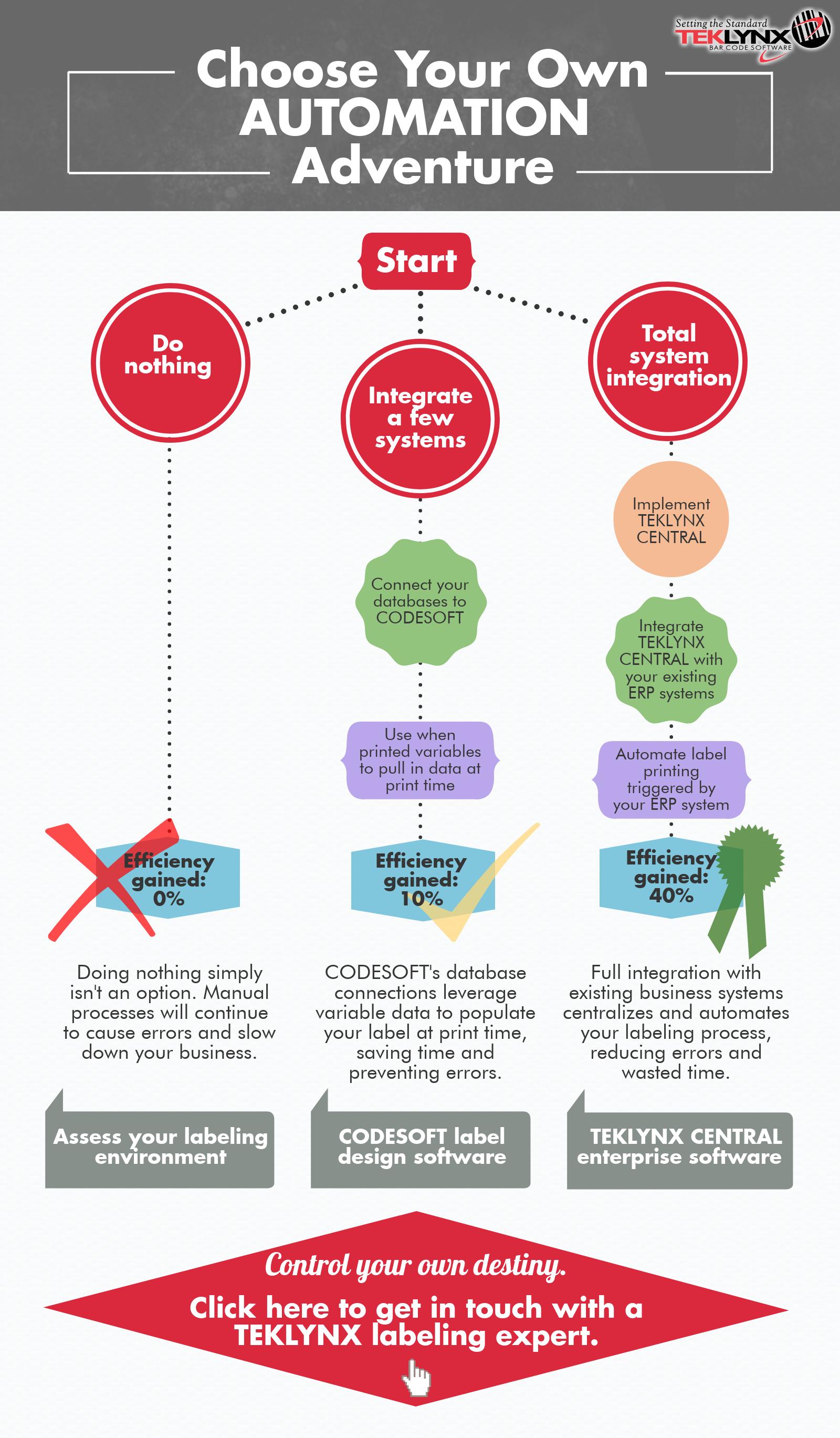 Infográfico: Escolher sua Própria Aventura de Automação
