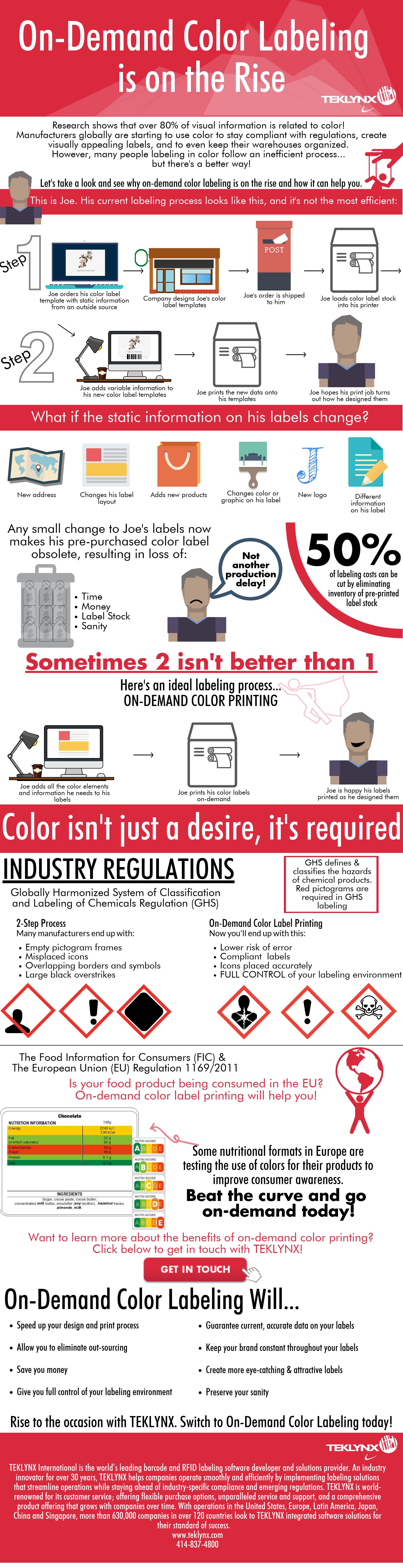 Wzrost kolorowego etykietowania na żądanie
