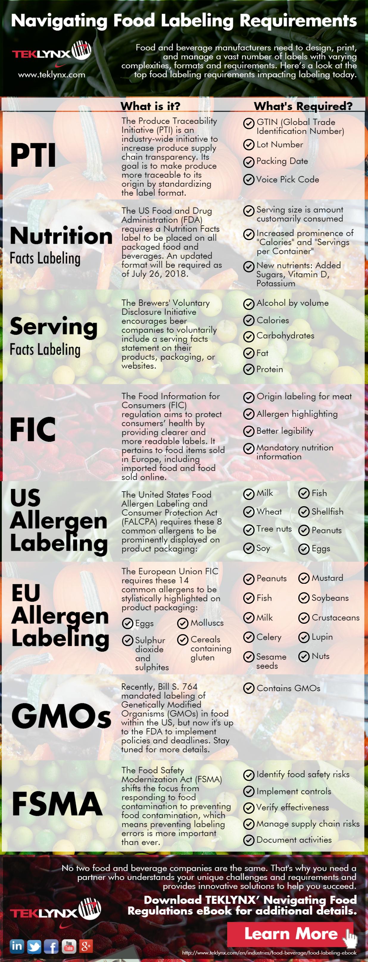 Infografica: Districarsi nei requisiti di etichettatura dei prodotti alimentari