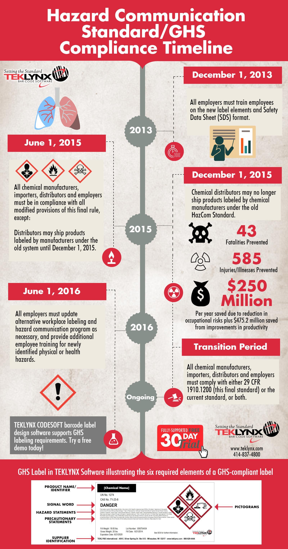 Infografía: Calendario de cumplimiento de GHS para los EE.UU.