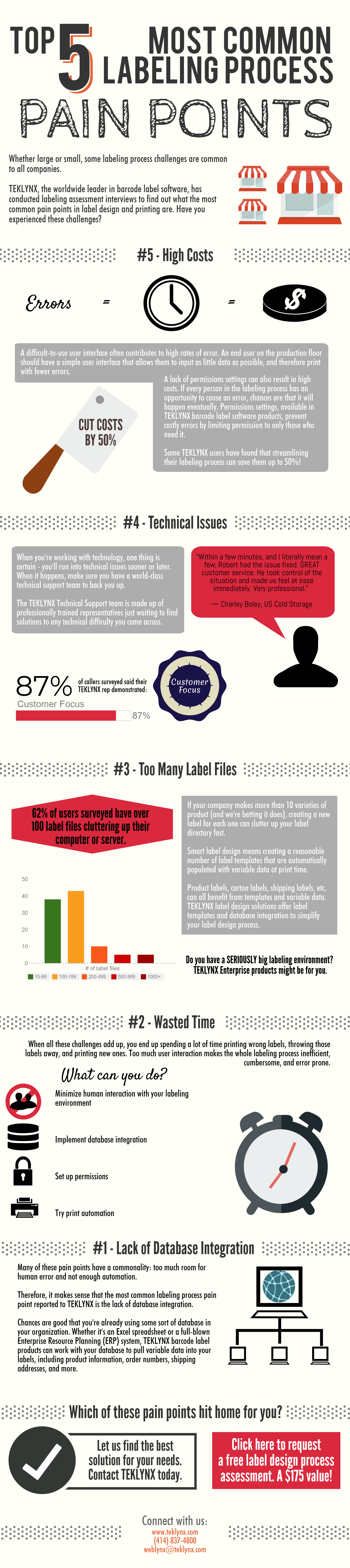 Free Infographic on the Top 5 Most Common Labeling Process Pain Points