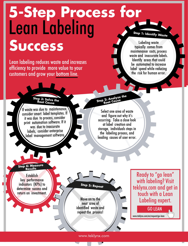 Processo a 5 fasi per il successo con l'etichettatura lean