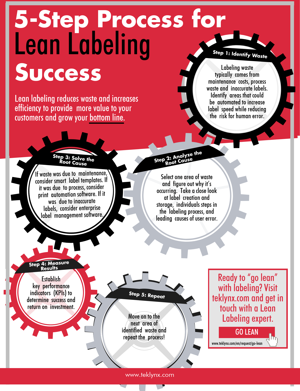Quy trình 5 bước để đạt được thành công với ghi nhãn mác tinh gọn