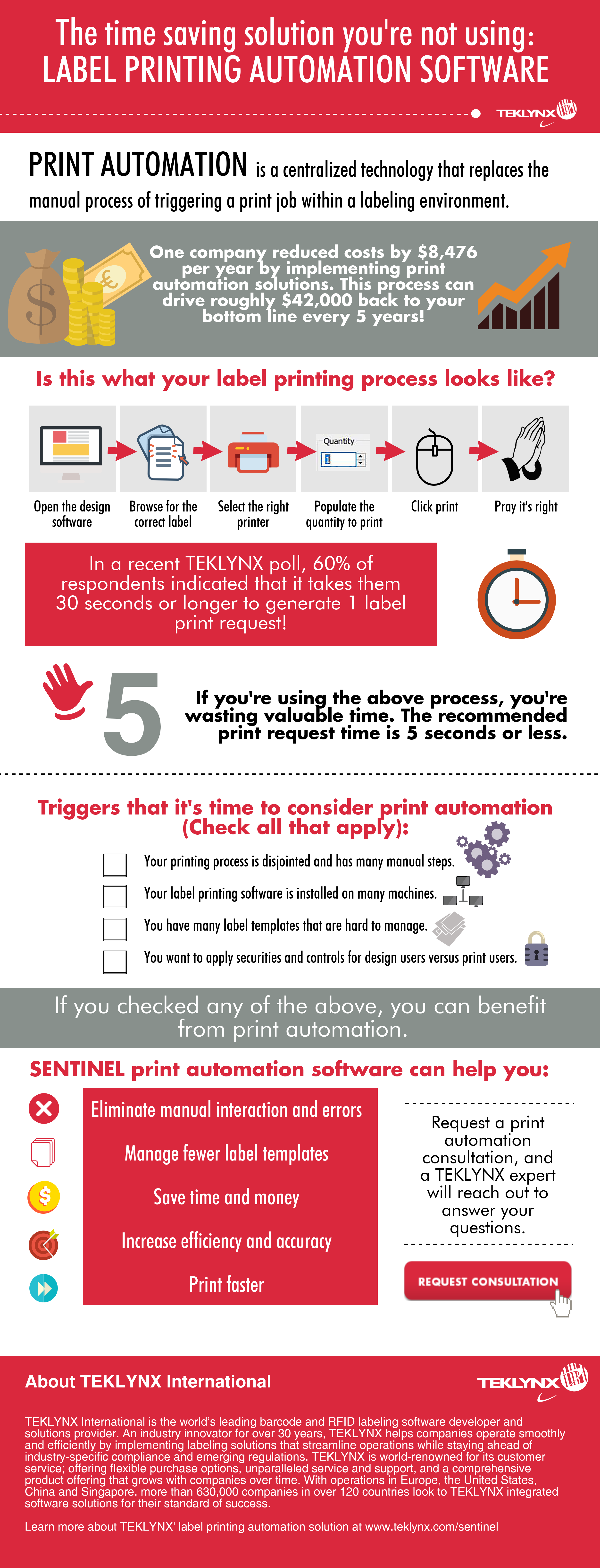 Infografika: Automatyzacja druku