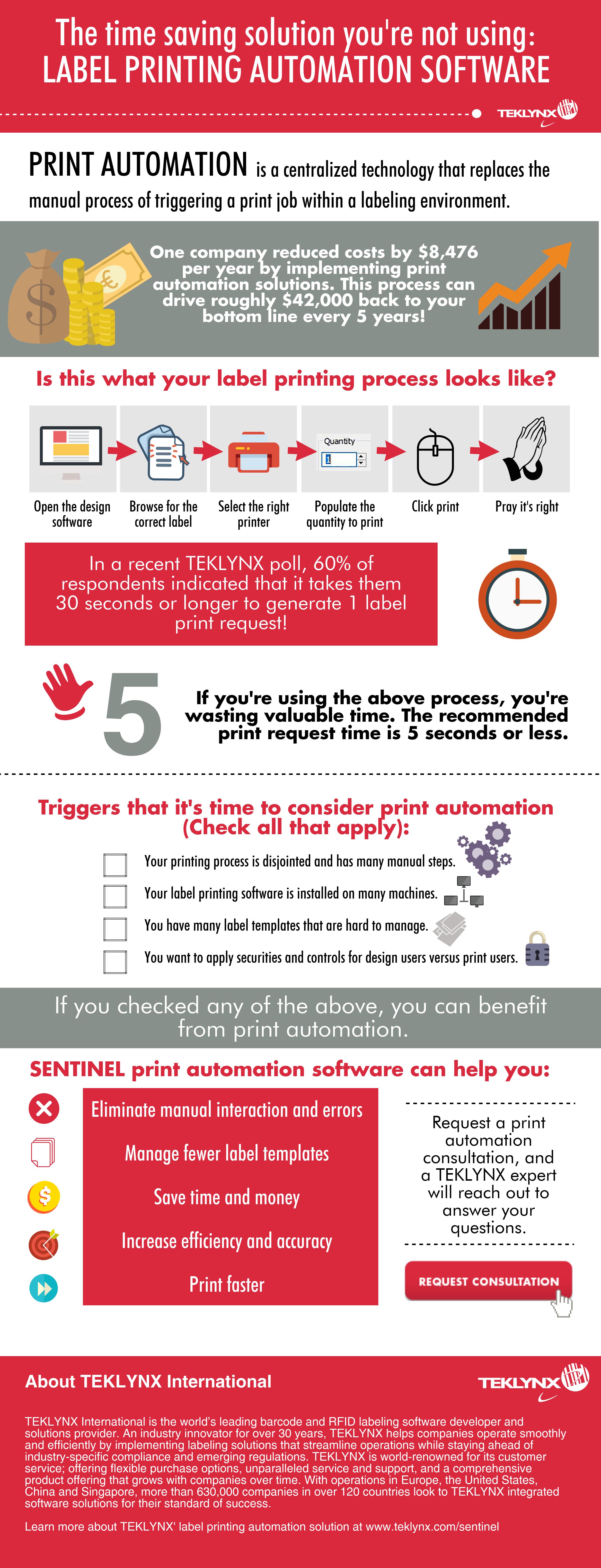 Infográfico: Automação de Impressão