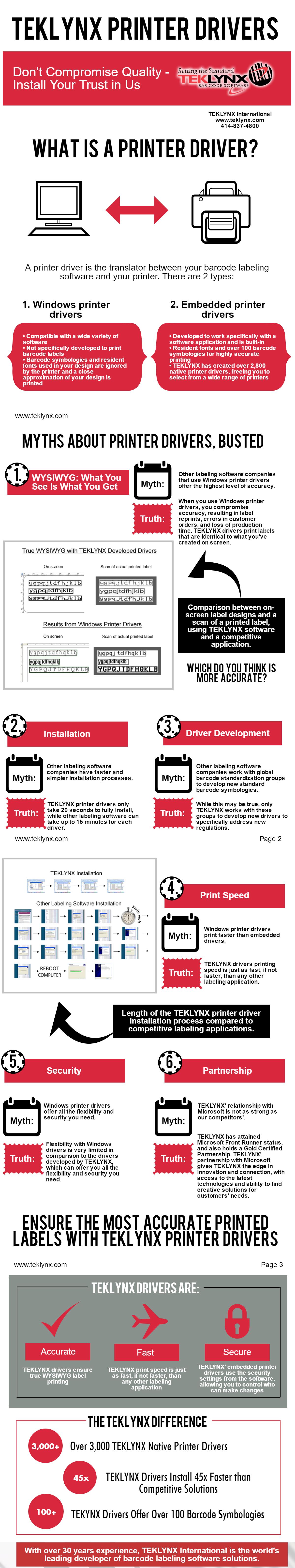 Infográfico: Drivers de Impressora Nativos