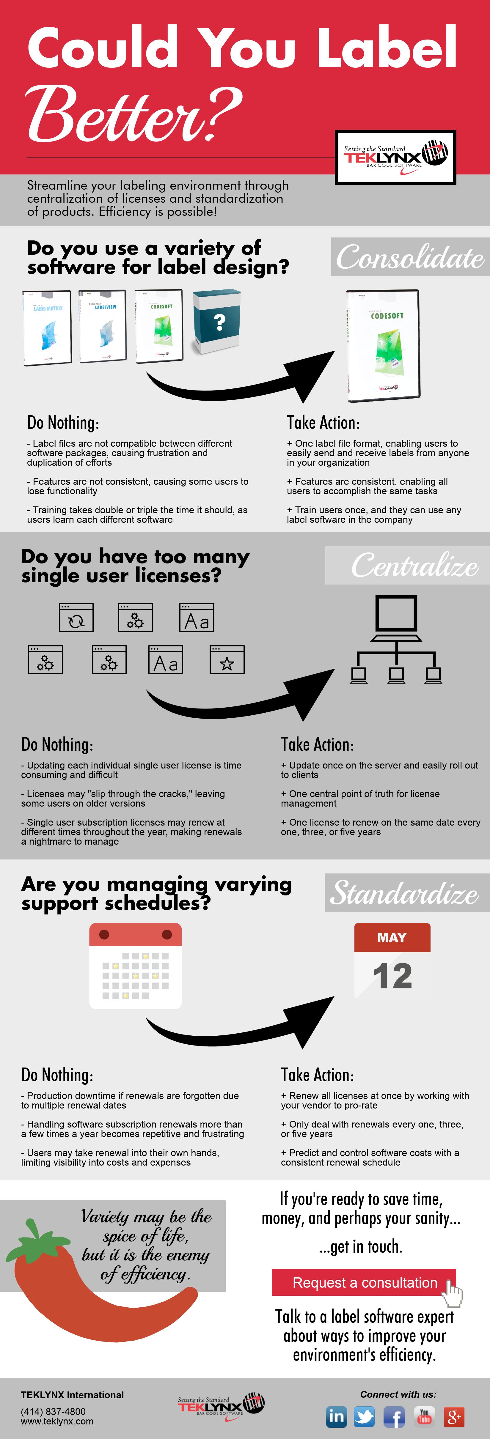 Infografica: Puoi etichettare meglio?