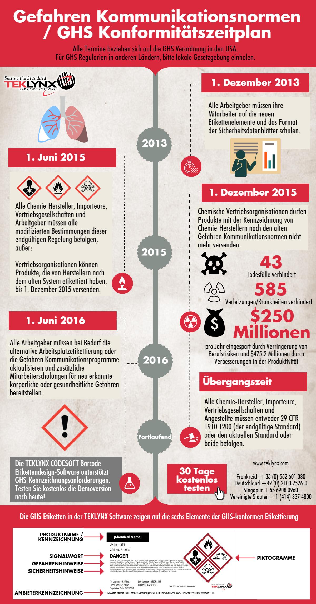 Infografik: GHS-Compliance-Zeitplan für die USA