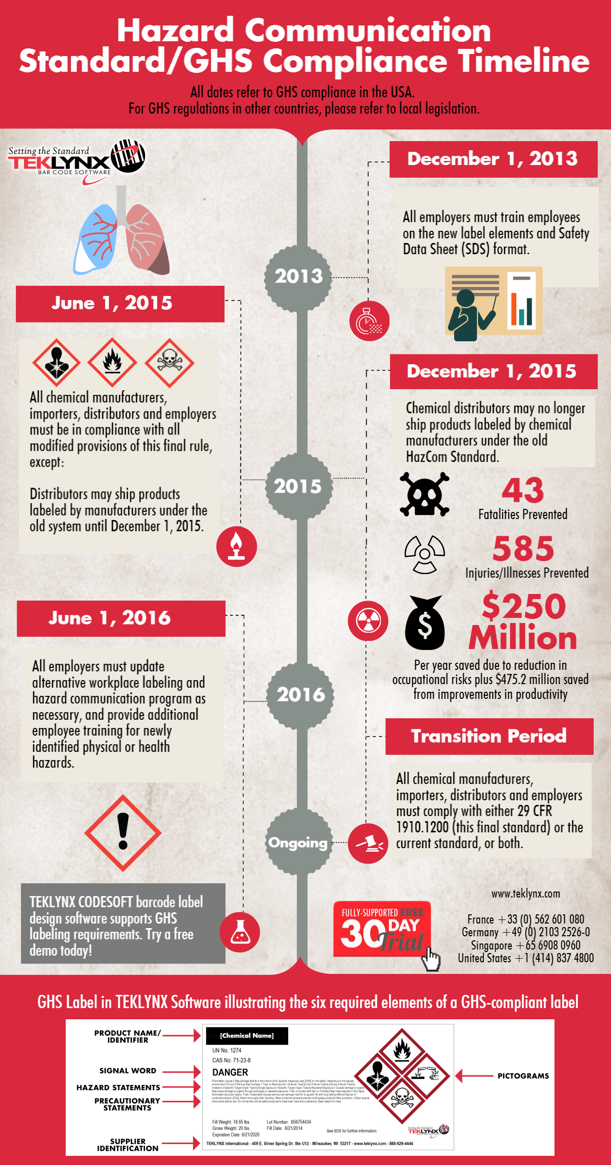 Infographic: GHS Compliance Timeline for USA