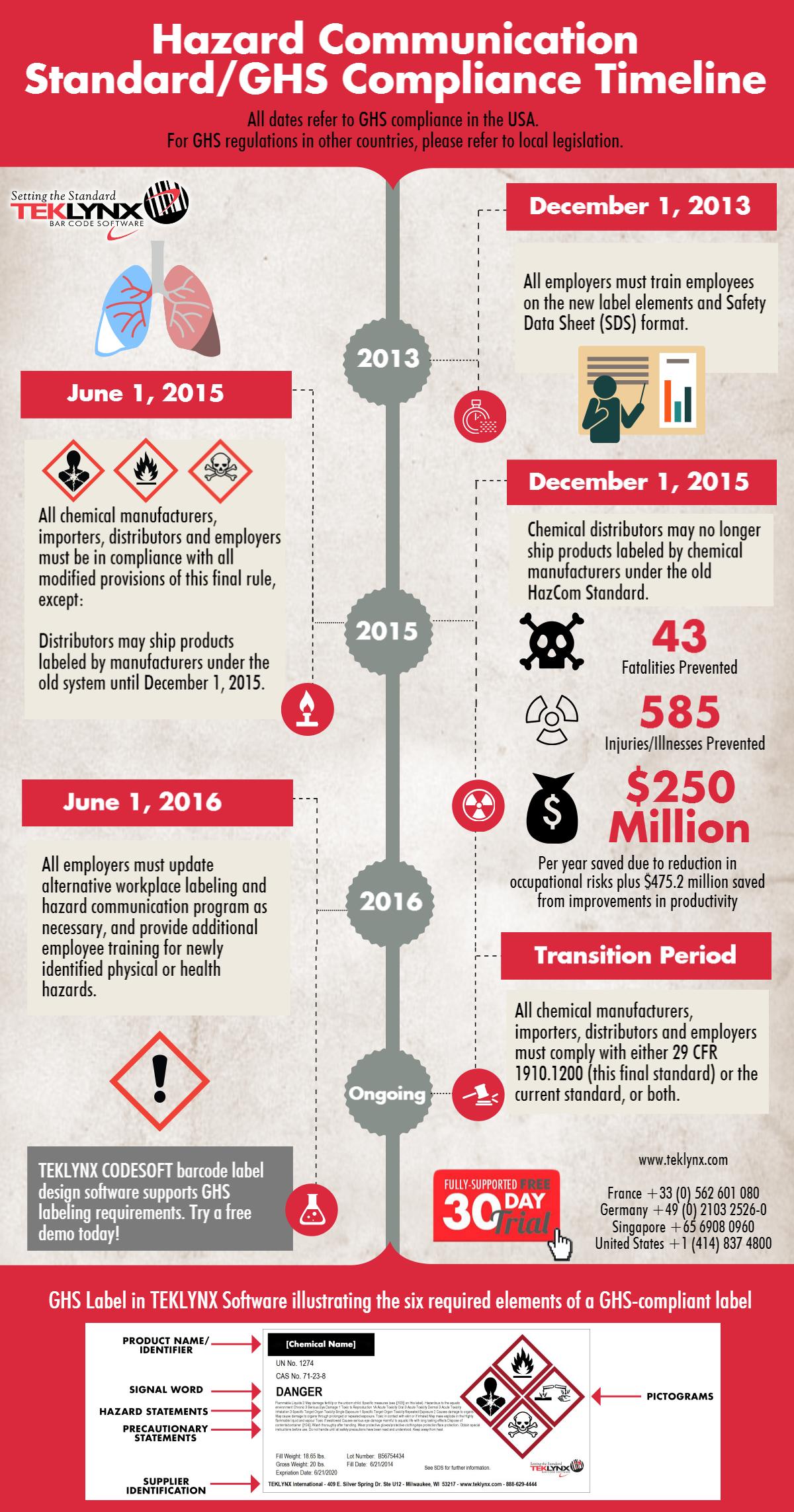 Infografika: Oś zgodności z systemem GHS dla USA